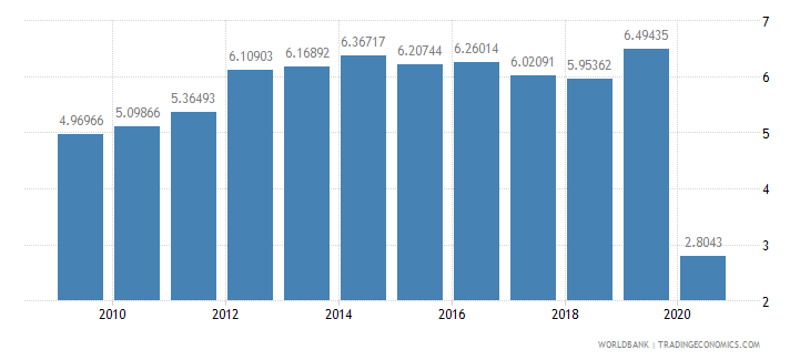 malaysia international tourism expenditures percent of total imports wb data