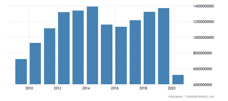 malaysia international tourism expenditures us dollar wb data