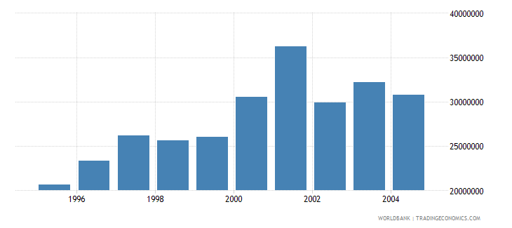 malaysia international tourism number of departures wb data