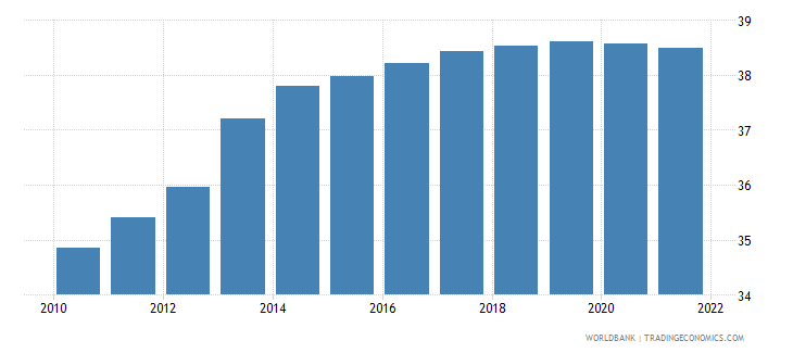 malaysia labor force female percent of total labor force wb data