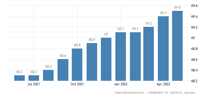Malaysia Labor Force Participation Rate