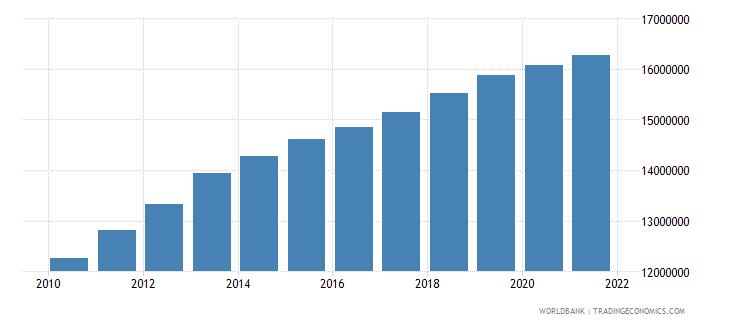 malaysia labor force total wb data
