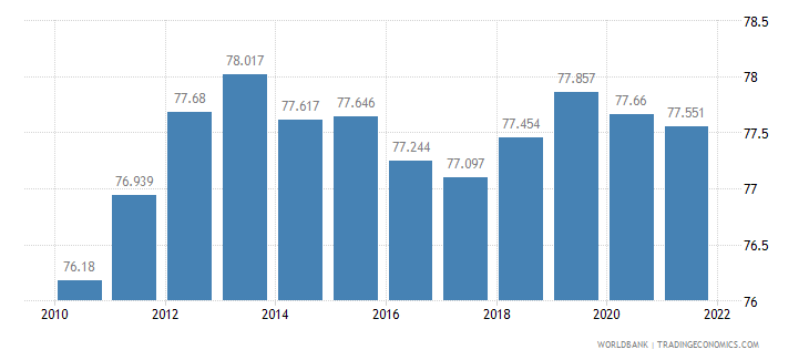 malaysia labor participation rate male percent of male population ages 15 plus  wb data