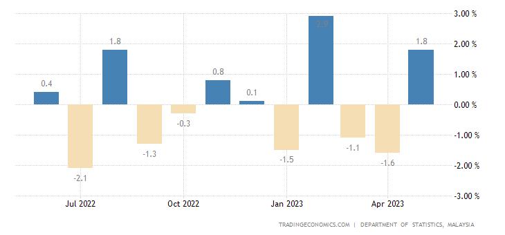 Malaysia Leading Economic Index