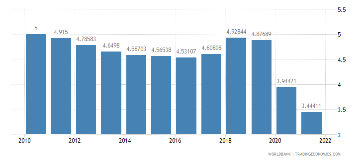 malaysia lending interest rate percent wb data
