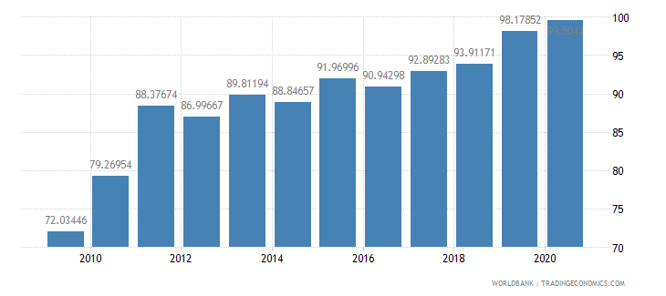 malaysia liner shipping connectivity index maximum value in 2004  100 wb data