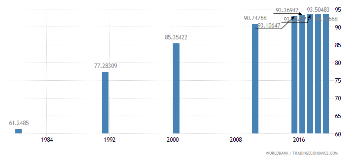 malaysia literacy rate adult female percent of females ages 15 and above wb data