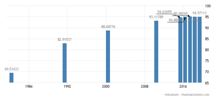malaysia literacy rate adult total percent of people ages 15 and above wb data