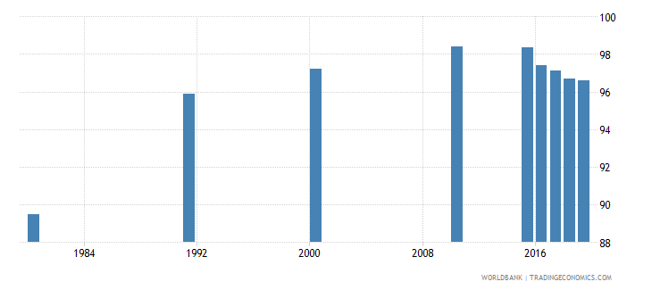 malaysia literacy rate youth male percent of males ages 15 24 wb data