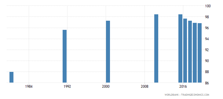 malaysia literacy rate youth total percent of people ages 15 24 wb data