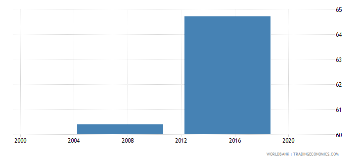 malaysia loans requiring collateral percent gfd wb data