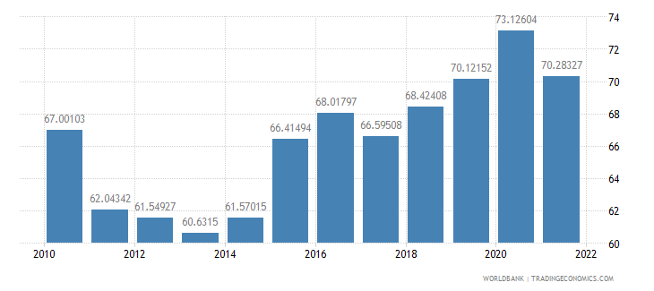 malaysia manufactures exports percent of merchandise exports wb data
