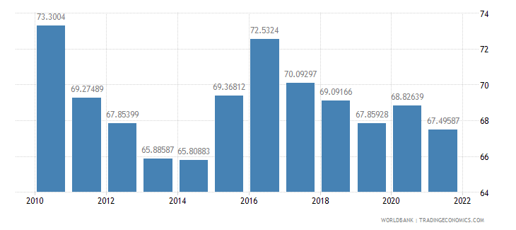 malaysia manufactures imports percent of merchandise imports wb data