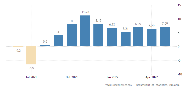 Malaysia Manufacturing Production