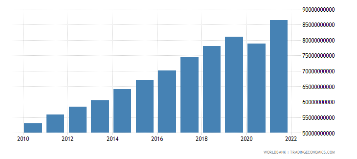 malaysia manufacturing value added constant 2000 us dollar wb data