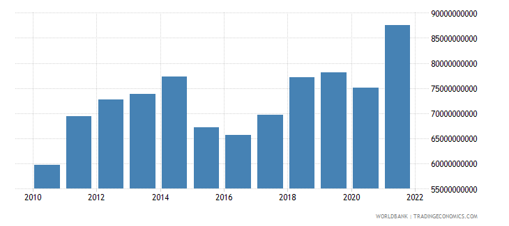 malaysia manufacturing value added us dollar wb data