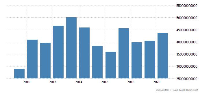 malaysia market capitalization of listed companies us dollar wb data