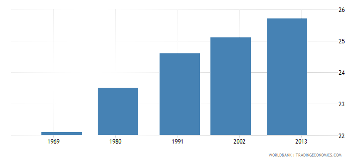 malaysia mean age at first marriage female wb data