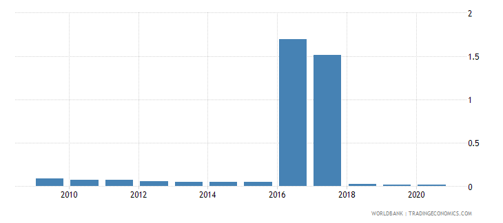 malaysia merchandise exports by the reporting economy residual percent of total merchandise exports wb data