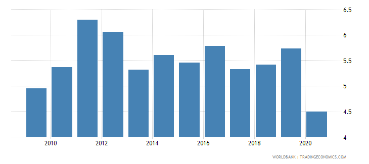 malaysia merchandise exports to developing economies in south asia percent of total merchandise exports wb data
