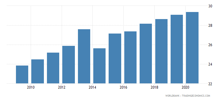 malaysia merchandise exports to developing economies within region percent of total merchandise exports wb data