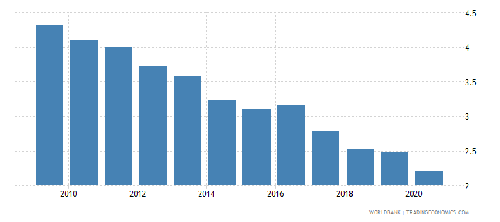 malaysia merchandise exports to economies in the arab world percent of total merchandise exports wb data