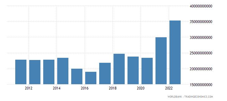malaysia merchandise exports us dollar wb data