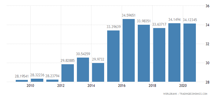 malaysia merchandise imports from developing economies in east asia  pacific percent of total merchandise imports wb data