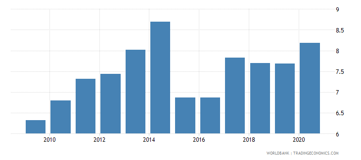 malaysia merchandise imports from developing economies outside region percent of total merchandise imports wb data