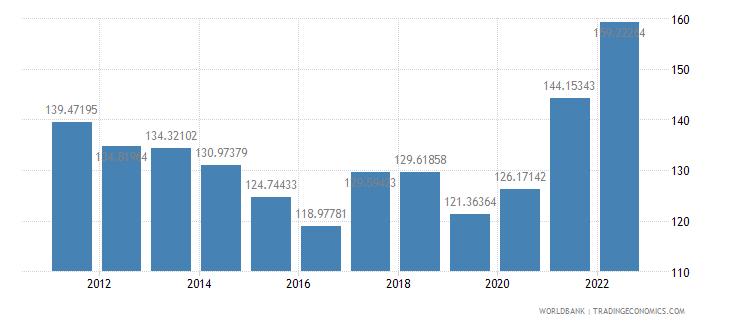 malaysia merchandise trade percent of gdp wb data