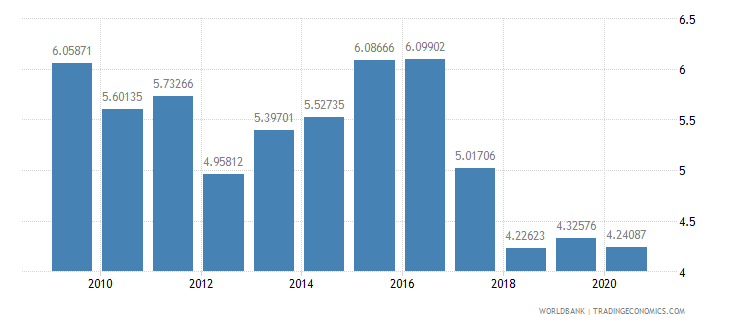 malaysia military expenditure percent of central government expenditure wb data