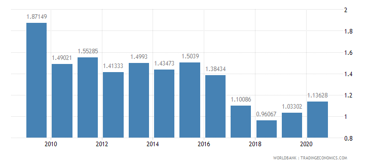 malaysia military expenditure percent of gdp wb data
