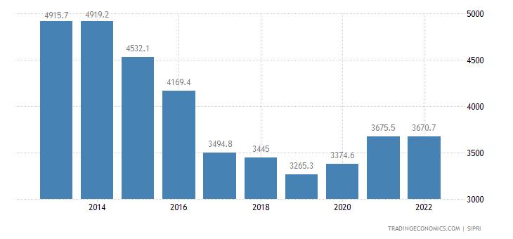 Malaysia Military Expenditure