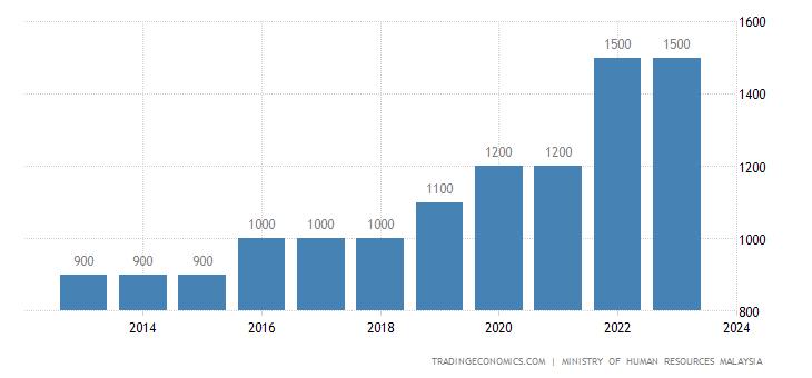 Malaysia Minimum Monthly Wages | 2019 | Data | Chart
