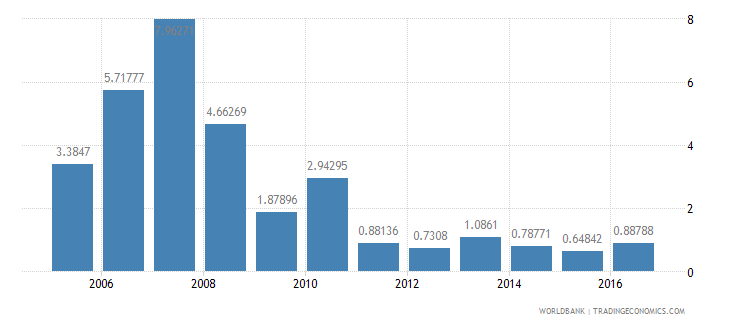 malaysia multilateral debt service percent of public and publicly guaranteed debt service wb data