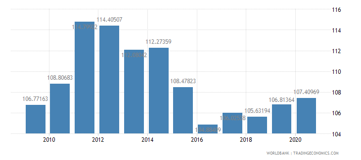 malaysia net barter terms of trade index 2000  100 wb data