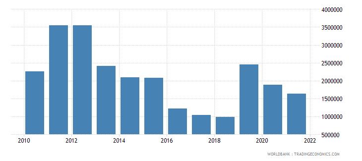malaysia net bilateral aid flows from dac donors australia us dollar wb data