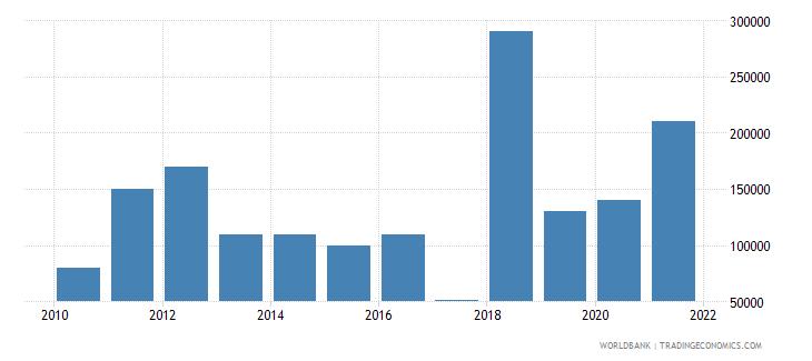 malaysia net bilateral aid flows from dac donors austria us dollar wb data