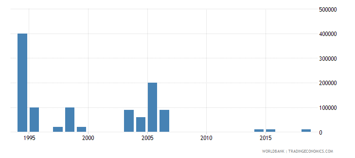 malaysia net bilateral aid flows from dac donors belgium us dollar wb data