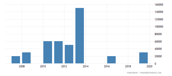 malaysia net bilateral aid flows from dac donors czech republic current us$ wb data