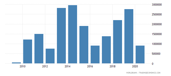 malaysia net bilateral aid flows from dac donors european commission us dollar wb data