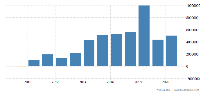 malaysia net bilateral aid flows from dac donors france us dollar wb data