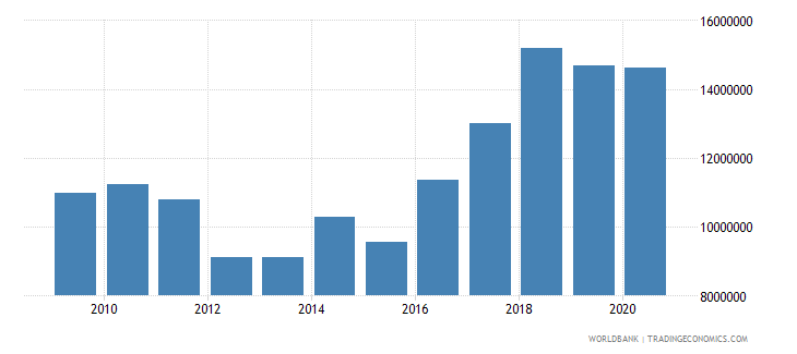 malaysia net bilateral aid flows from dac donors germany us dollar wb data