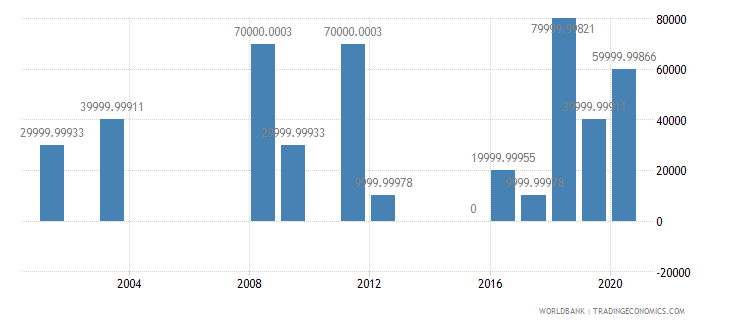 malaysia net bilateral aid flows from dac donors italy us dollar wb data