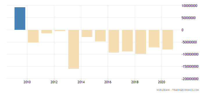 malaysia net bilateral aid flows from dac donors japan us dollar wb data