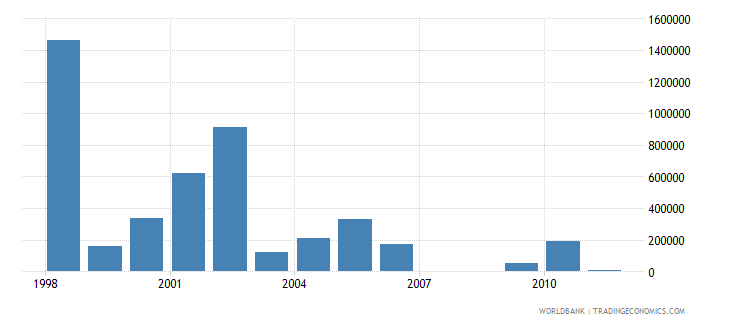 malaysia net bilateral aid flows from dac donors netherlands us dollar wb data