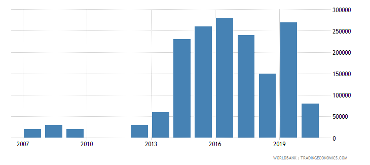 malaysia net bilateral aid flows from dac donors new zealand us dollar wb data