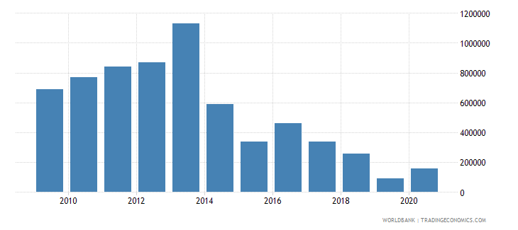 malaysia net bilateral aid flows from dac donors norway us dollar wb data
