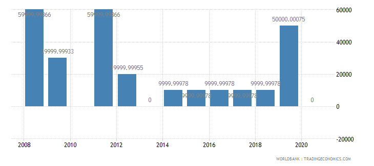 malaysia net bilateral aid flows from dac donors portugal us dollar wb data