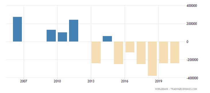malaysia net bilateral aid flows from dac donors spain us dollar wb data